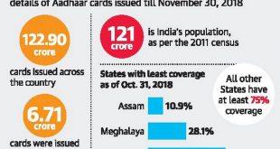 Aadhaar ID introduced